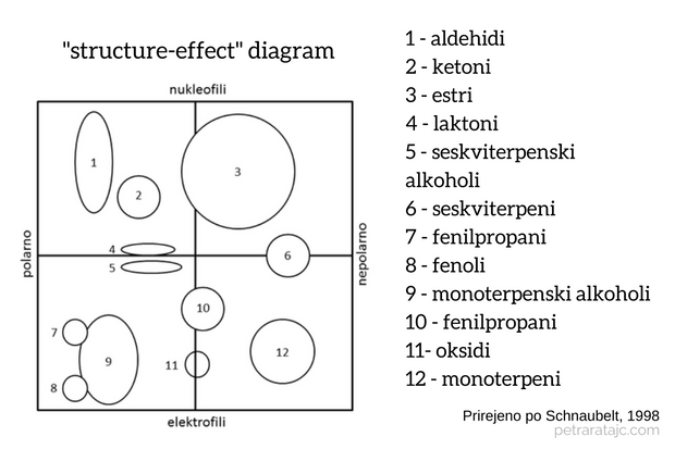 structure effect diagram