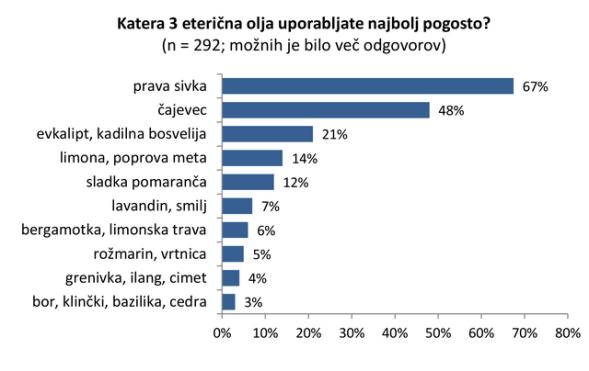 eterična olja slovenija